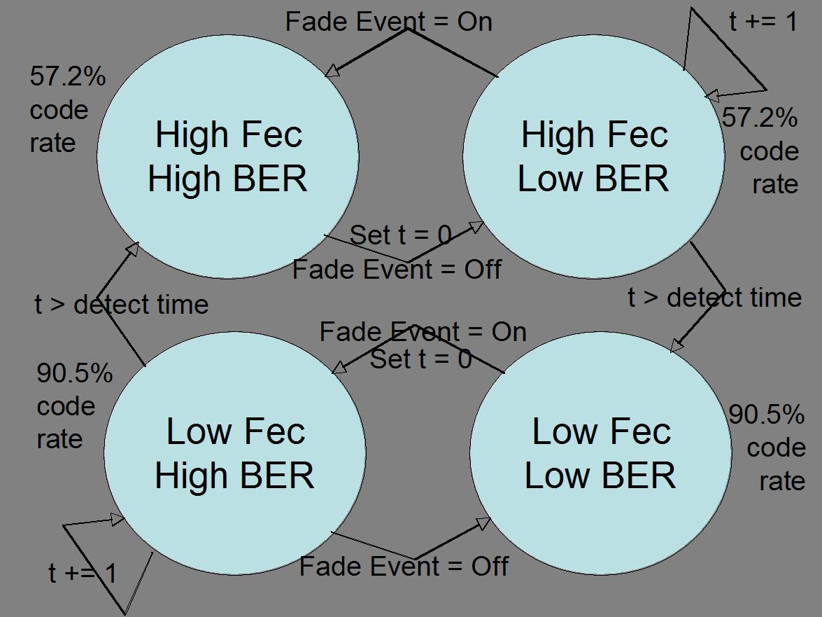 Discrete Event Simulation (DES) of an Adaptive Forward Error
