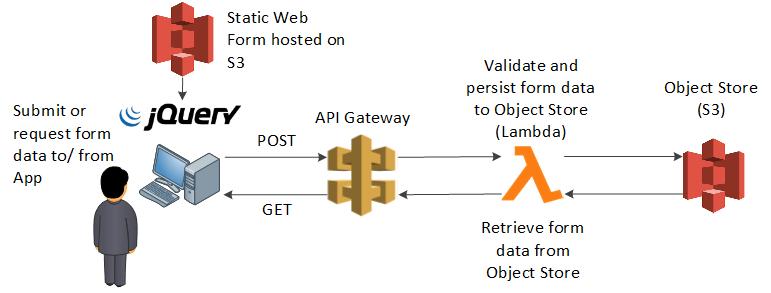Flask Web DB Architecture
