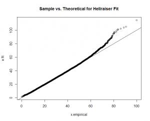 QQ-Plot Hellraiser