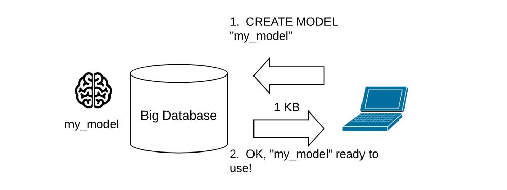 Bq Model