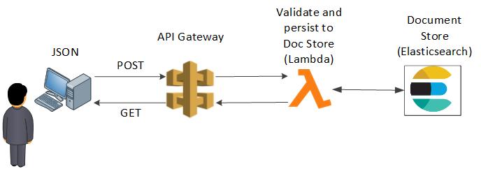 Deploy an Advanced Elasticsearch Proxy with Lambda