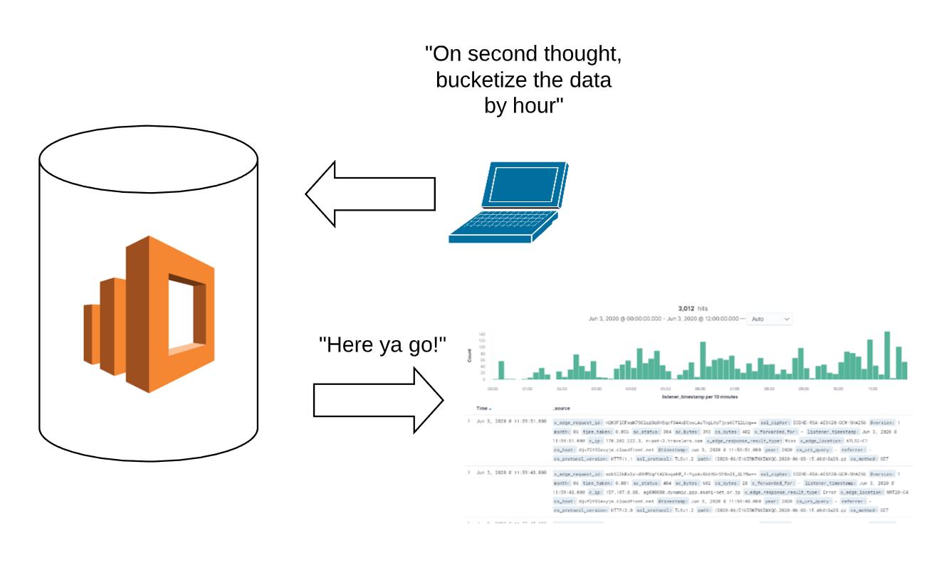 Less Data for Plots