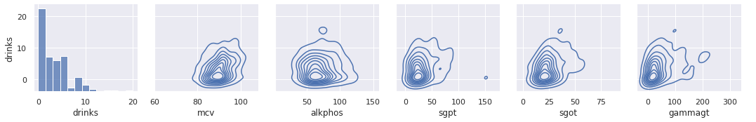 Drinks vs. all features density plots