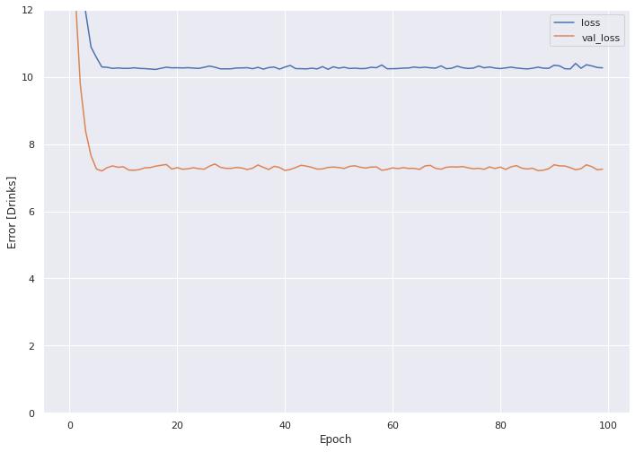 Linear PCA Loss