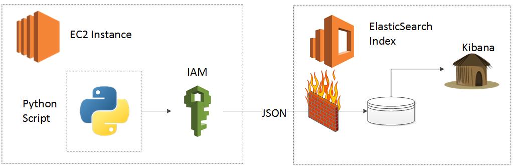 Part 1: Connect EC2 to the Amazon Elasticsearch Service