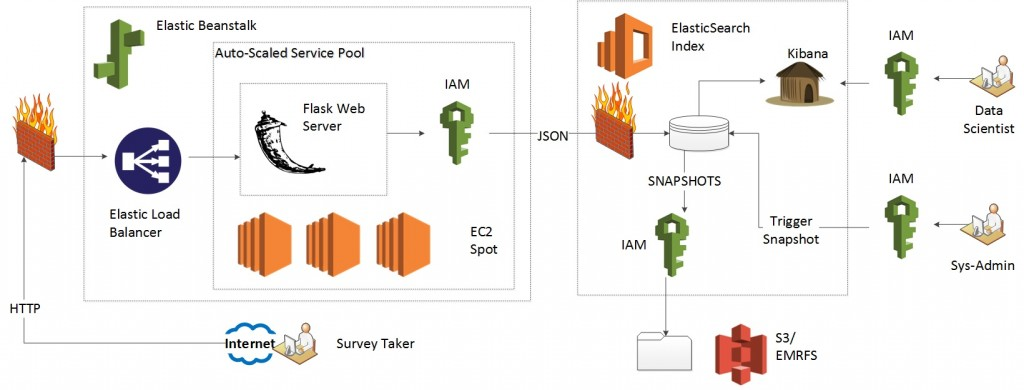 Part 4: Connect ElasticBeanstalk to Elasticsearch via AWS