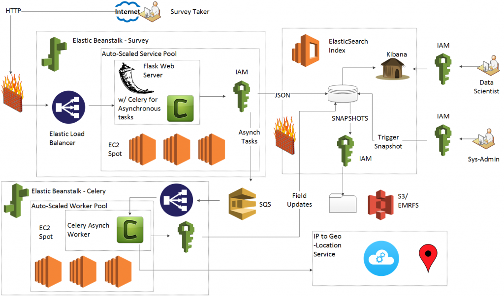 Part 5: Asynchronous tasks with AWS Elasticsearch, SQS, Flask and Celery
