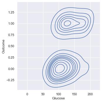 Glucose Outcome Kernel Density Estimation