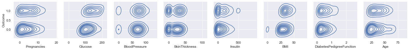 Correlation of Features with Outcome