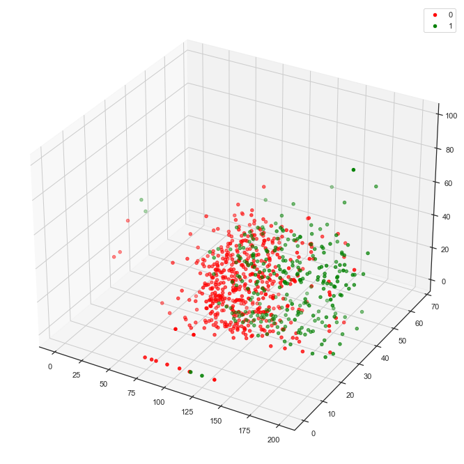 3d Plot of Outcomes x 3 Features
