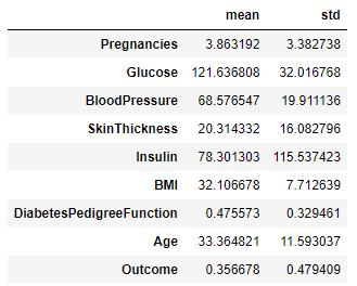 Stat summary of the Pima Diabetes Dataset