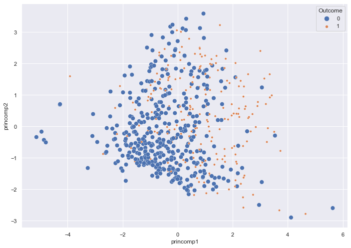 A scatterplot of the two Principle Components vs. Outcome