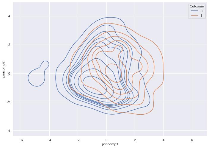 A KDE plot of two principle components vs. Outcome