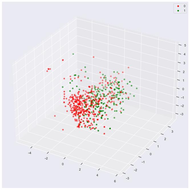 3d plot of Principle Components vs. Outcome