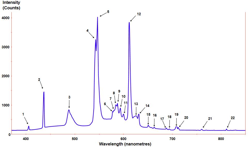 Power Spectral Density of a Fluorescent Light