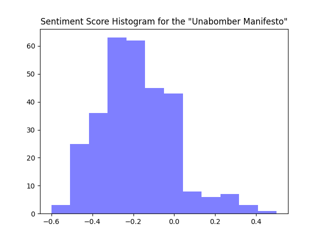 Unabomber Score Histogram