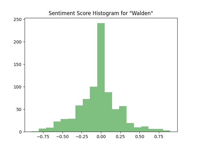 Thoreau Score Histogram