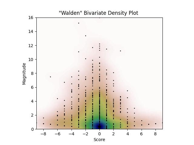 Walden Bivariate Density Plot