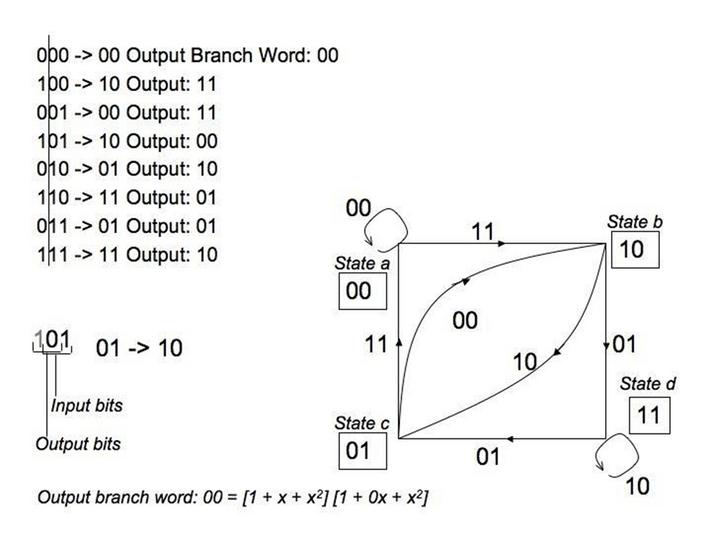 Convolutional Code State Diagram