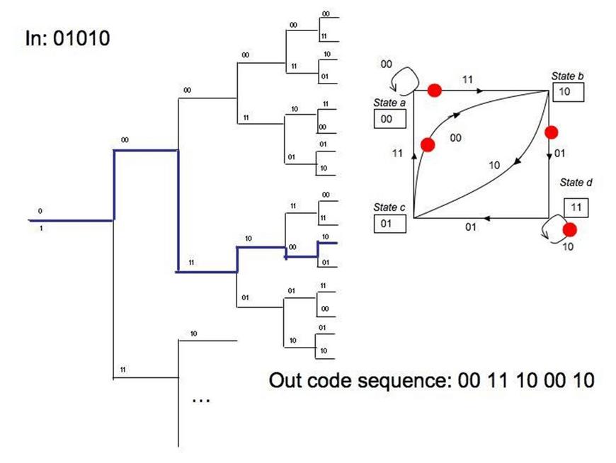 Convolutional Code Tree Diagram